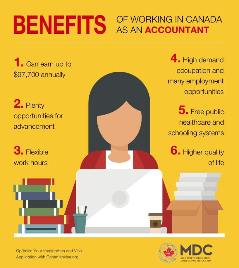 Facts about Accountants in Canada - infographic