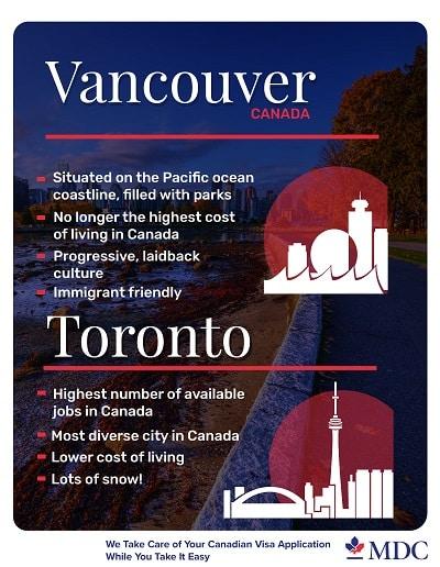 Vancouver-VS-Toronto