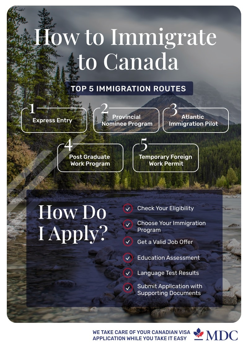 How to Immigrate to Canada infographic