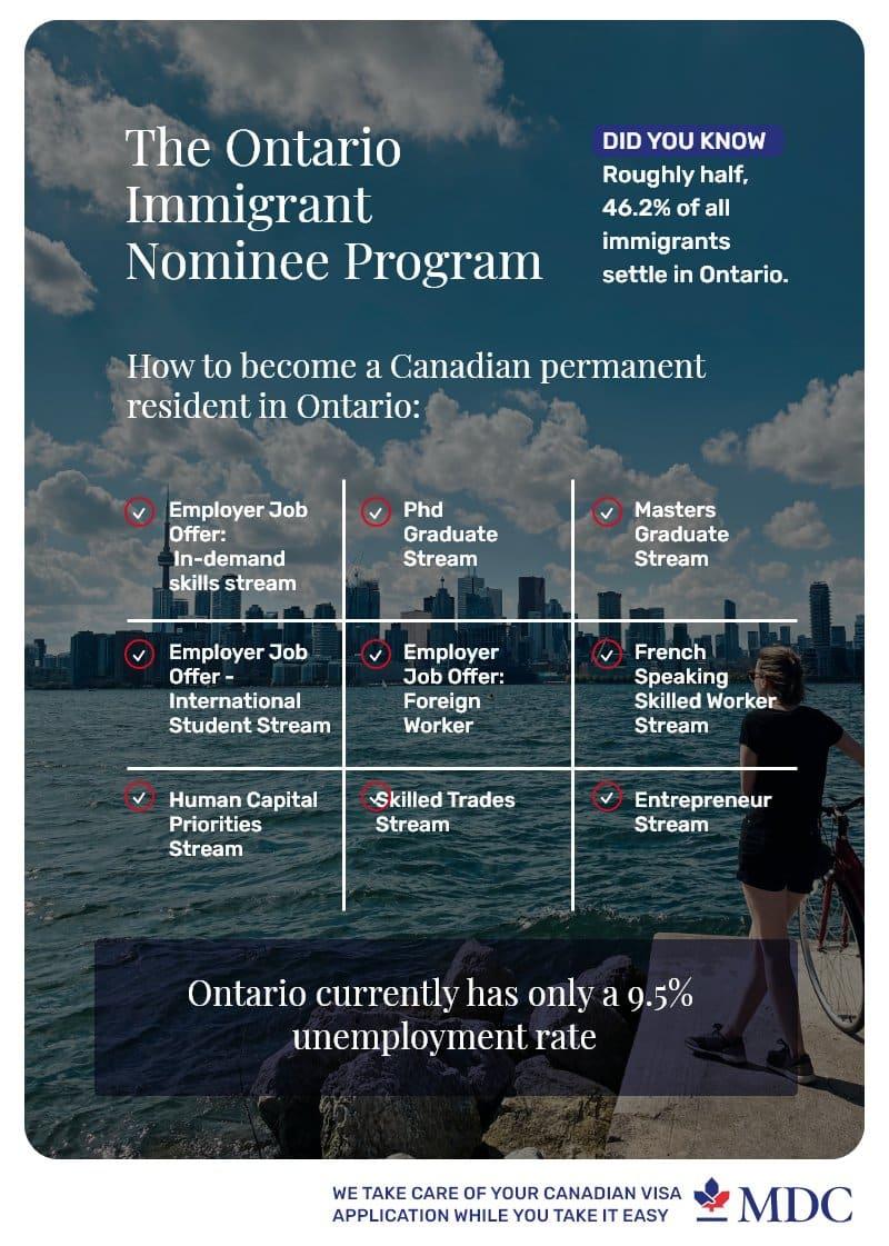 The-Ontario-Immigrant-Nominee-Program