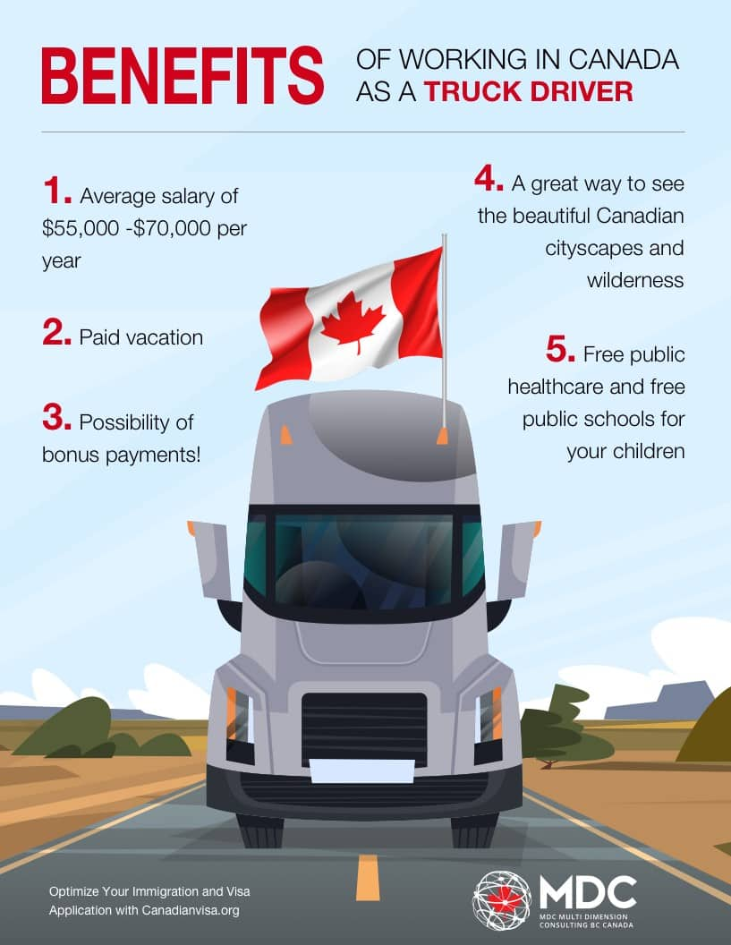 Truck Drivers in Canada Infographic