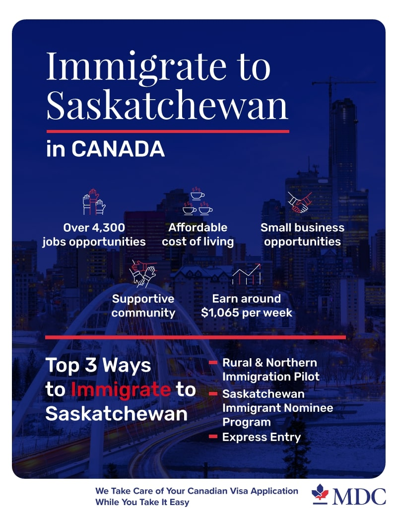 immigarte to Saskatchewan Canada infographic MDC